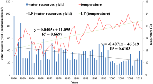Annual mean temperature, water resource yield and linear fitting (LF) from 1956 to 2013.