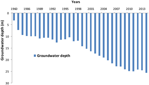 Inter-annual variation of groundwater depth in plain area from 1960 to 2013.