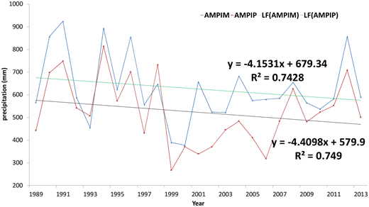 Annual mean precipitation in mountainous area (AMPIM), annual mean precipitation in plain area (AMPIP) and linear fitting (LF) from 1989 to 2013.