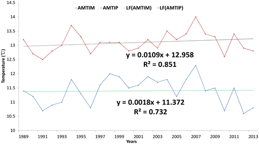 Annual mean temperature in mountainous area (AMTIM), annual mean temperature in plain area (AMTIP) and linear fitting (LF) from 1989 to 2013.