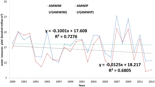Annual mean water resource yield in mountainous area (AMWIM), annual mean water resource yield in plain area (AMWIP) and linear fitting (LF) from 1989 to 2013.