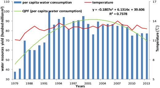 Annual mean temperature, per capita water consumption and quadratic polynomial fitting (QPF) from 1979 to 2013.
