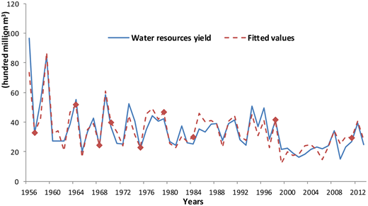 Actual and fitted values curves of water resource from 1956 to 2013.