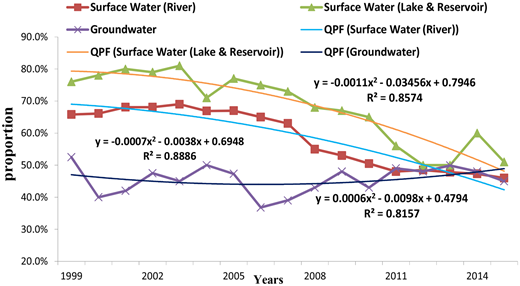 Annual proportion of I, II, III water resources yield, quadratic polynomial fitting (QPF) in evaluated water of Beijing from 1999 to 2014.