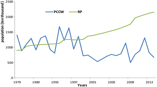 Population carrying capacity of water resources (PCCW) and resident population (RP) from 1979 to 2013.