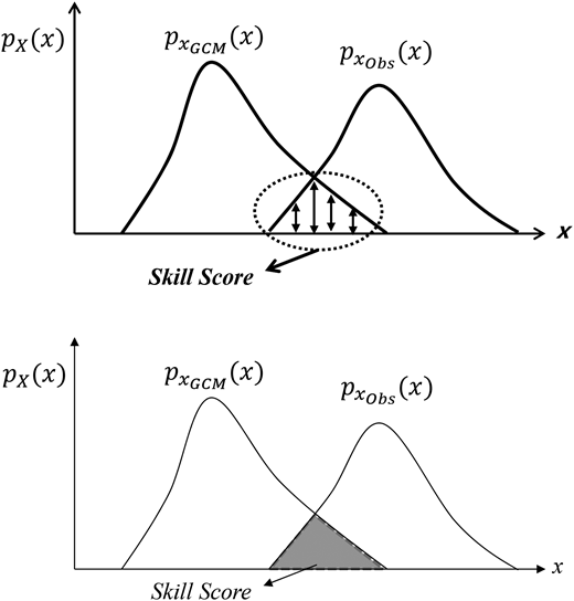 Illustration of the PDF method.