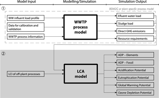 Work flow diagram for modelling approach. Step 1 (white area, top): process modelling of on-site processes; Step 2 (grey area, bottom): life cycle assessment (LCA) of off-site processes using simulation outputs from Step 1.