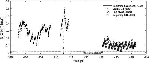 N2O-N in aqueous phase at Käppala WWTP. Measurements in the three different locations indicated in Figure 2 (black markers) during three sequential time periods and modelled SN2O in the corresponding zones (grey line, same time period as data). The time scale represents simulation days, where 395 corresponds to 29th May.
