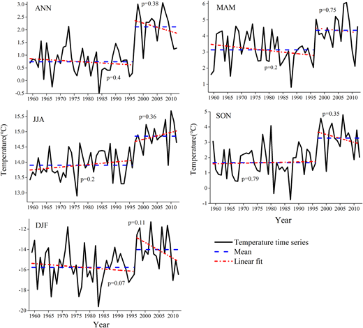 Variations of annual and seasonal temperature in mountainous area (ANN, MAM, JJA, SON and DJF are annual, spring, summer, autumn and winter temperature, respectively; the black line is the regional temperature time series; the dashed blue line is the mean value before and after abrupt change year of regional temperature time series; the dot-dash red line is the linear fit before and after abrupt change year of regional temperature time series). Please refer to the online version of this paper to see this figure in color: http://dx.doi.org/10.2166/wcc.2017.140.
