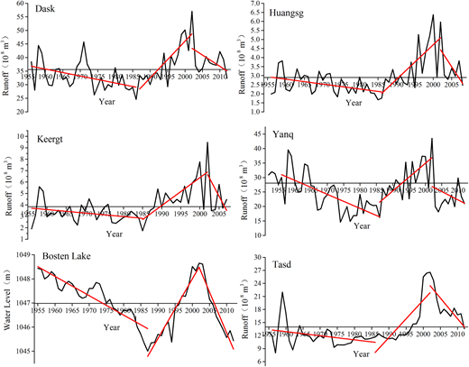 Changes in water quantity at the key stations, Bosten Lake Basin (the red line is the linear trend in the corresponding time period; Dask: Dask hydrological station in the Kaidu River; Huangsg: Huangsg hydrological station in the Huangsg River; Keergt: Keergt hydrological station in the Qingshui River; Yanq: Yanq hydrological station in the lower reaches of Kaidu River; Bosten Lake: water level of Bosten Lake; Tasd: Tasd hydrological station in the Kongque River).
