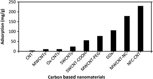 Adsorption of cadmium by different carbon-based nanomaterials from water samples at pH 4.0–7.5 and temperature range 25–30 °C.