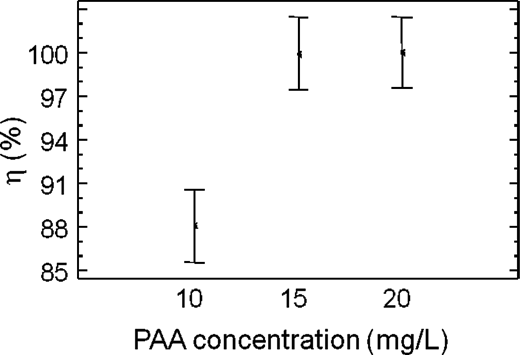 Disinfection efficiency as a function of PAA concentration in continuous flow experiments (95.0% confidence interval and contact time of 15 minutes).