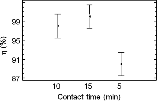 PAA disinfection efficiency as a function of contact time in continuous flow experiments, for a constant concentration of 15 mg/L, 95.0% confidence interval.