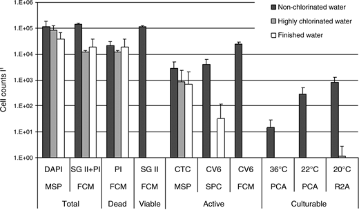 Comparison of four different methods for bacterial quantification and physiological state assessment. DAPI = 4,6-diamino-2-phenylindole, FCM = flow cytometry, SPC = solid-phase cytometry, MSP = epifluorescence microscopy, SGII = SYBR Green II, PI = propidium iodide and CV6 = chemchrome V6. For non-chlorinated water n = 10 except for FCM n = 8 (SGII and PI), for chlorinated water n = 8 except for FCM n = 6 (SGII and PI) and for produced water n = 10 except for FCM n = 7 (SGII and PI) and n = 9 (CV6).