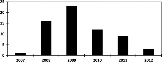 Number of patients with NTM isolated from pulmonary samples that were started on anti-tuberculosis treatment.