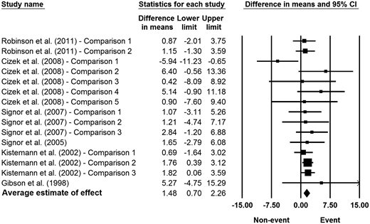Random-effects meta-analysis of the relationship between extreme weather events and the concentration (oocysts/100 L) of Cryptosporidium oocysts in fresh surface waters. The MDs in this figure are shown in the natural logarithm scale. Note that the upper confidence interval exceeds the forest plot scale for one study. Full citations of studies referenced in this figure are available in the Supplementary material (available online at http://www.iwaponline.com/wh/013/079.pdf). CI = confidence interval.