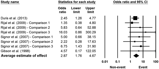 Random-effects meta-analysis of the relationship between extreme weather events and the prevalence of Giardia cysts in fresh surface waters. Note that the upper confidence interval exceeds the forest plot scale for some studies. CI = confidence interval.