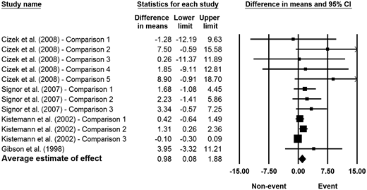 Random-effects meta-analysis of the relationship between extreme weather events and the concentration (cysts/100 L) of Giardia cysts in fresh surface waters. The MDs in this figure are shown in the natural logarithm scale. Note that the upper confidence interval exceeds the forest plot scale for some studies. CI = confidence interval.