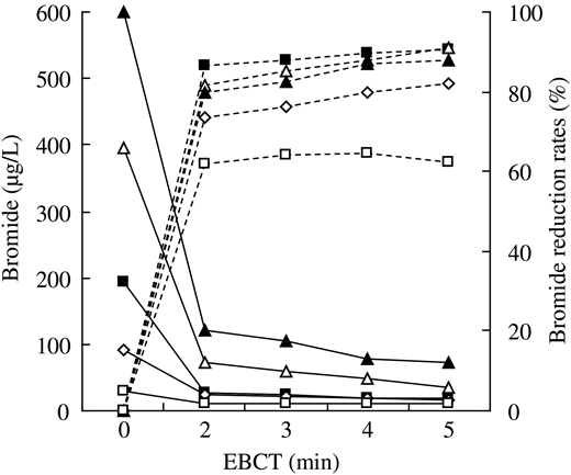 Effect of GAC on Br− in ultrapure water. Unbroken lines: Br− (μg/L); dotted lines: Br− reduction rates (%). Initial Br− in water: (□) 30.62 μg/L; (◇) 91.27 μg/L; (▪) 192.60 μg/L; (△) 395.98 μg/L; and (▴) 599.39 μg/L.