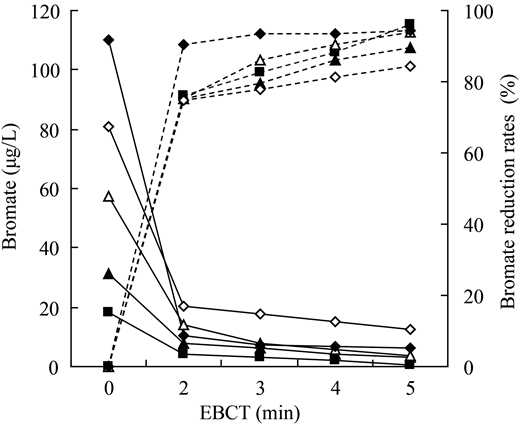 Effect of GAC on BrO3− in mineral waters. Unbroken lines: BrO3− (μg/L); dotted lines: BrO3− reduction rates (%). Initial BrO3− in water: (▪) 18.12 μg/L; (▴) 31.48 μg/L; (△) 57.40 μg/L; (◇) 81.10 μg/L; and (◆) 110.01 μg/L.