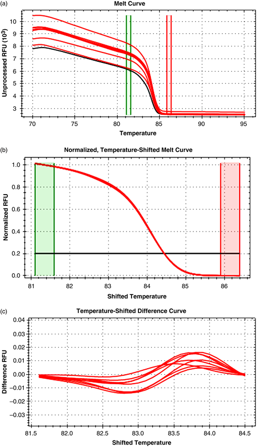 Raw data (a), normalized (b), and temperature shifted melting curves (c) of C. cayetanensis ITS-2 plasmid and positive samples analyzed using HRM.
