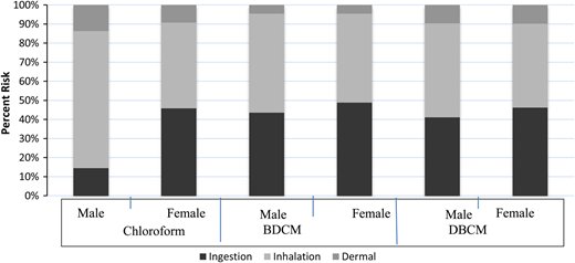 Ratio of ingestion, inhalation, and dermal risk in males and females.