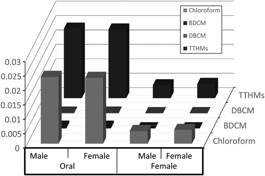Oral and dermal hazard index of THMs in drinking water samples of male and females.