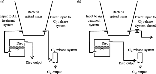 Test configuration for testing performance of purifier components: (a) individual systems, (b) integrated system.