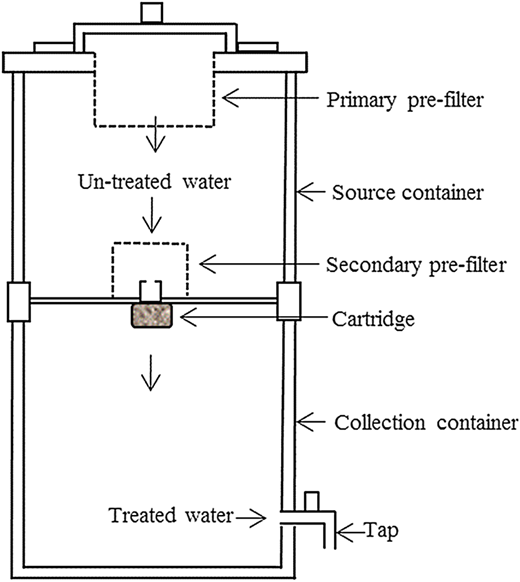 Configuration for testing the water purification cartridge.