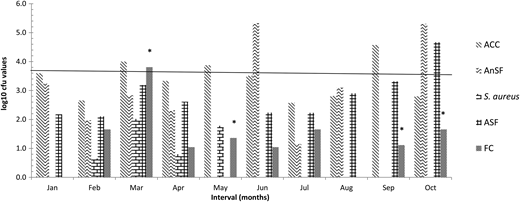 Change of bacterial counts and incidence of E. coli with time in irrigation water from the Skeerpoort river for samples (n = 10) collected monthly over 10 months. *, interval positive for E. coli; ACC, aerobic colony count; AnSF, anaerobic spore formers; ASF, aerobic spore formers; S. aureus, Staphylococcus aureus; FC, faecal coliforms (log10 MPN/100 mL). The horizontal line represents upper limit for FC in irrigation water (DWAF 2008).