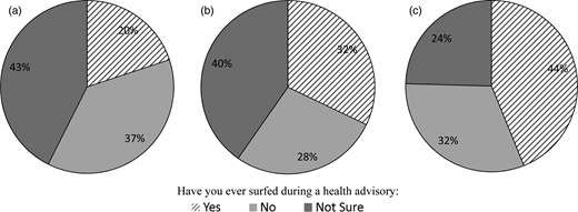 Proportion of surfers who surfed during a health advisory, summarized by the number of surfing-related illnesses experienced (χ2P-value = 0.003). (a) No surfing related illnesses (n = 216), (b) 1–2 surfing related illnesses (n = 134), (c) 3–5 surfing related illnesses (n = 57).