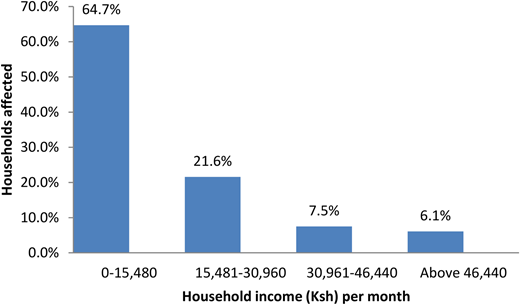 Impact of waterborne diseases on hospitalization by income levels.