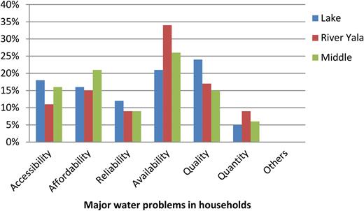 Major water problems across regions.