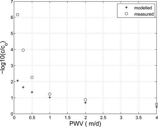 Simulated (*) and measured (○) phage removal after 1 m filtration, expressed as −log10(c/c0). The measured removals are those contained in Table2; the simulated removals were calculated on the basis of a bimodal distribution with the parameters of Table3.