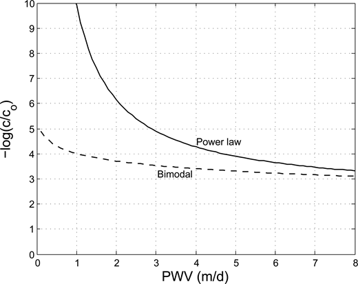 Simulated removals, as log10(c/c0), of the phage 241 after infiltration at different PWVs over 50 days. Solid line: removal according to a power law distribution of p(λ). Dashed line: removal according to a bimodal distribution of p(λ). Distribution parameters of Table3 were used. To the removals due to adsorption, 1.25 log10 was added due to the decay of the phages after 50 days in a sterile sandy environment (T90 = 40 days).