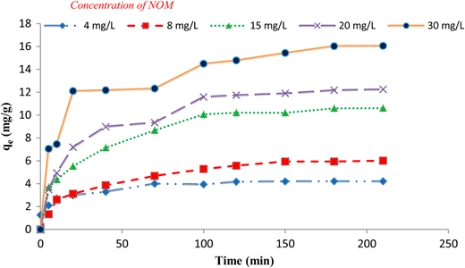 Effect of contact time and initial concentration on the amount of the NOM adsorbed (mg/g) (pH = 7 and adsorbent dose = 0.8 g/L).