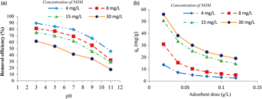 Effect of (a) pH and (b) adsorbent dose on NOM adsorption (t = 150 min).