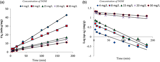 (a) Pseudo-first-order and (b) pseudo-second-order kinetics for NOM adsorption onto SMZ3 (adsorbent dose = 0.8 g/L and pH = 7).