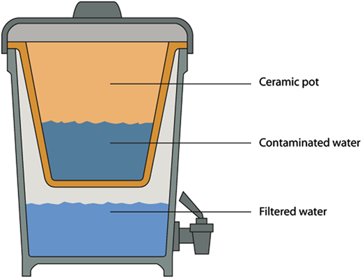 Ceramic pot filter with receptacle.