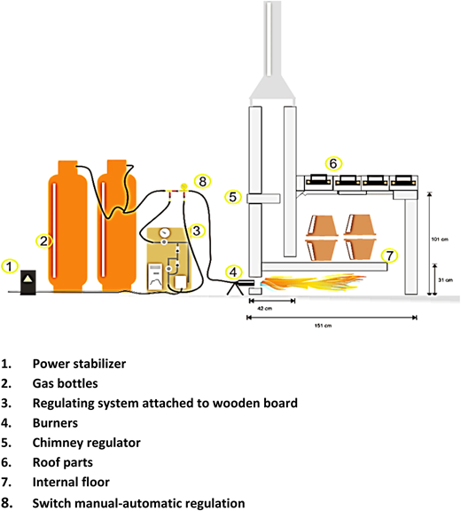 Research kiln with temperature regulation system.