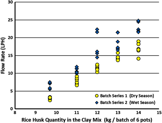 Influence of the amount of rice husk on the flow rate of the filter pot.
