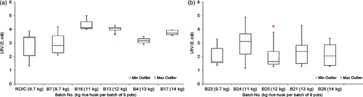 Box-and-whisker plots of LRVs for pot filters with varying rice husk:clay ratio. (a) First set of batches; dry season; (b) second set of batches; wet season.