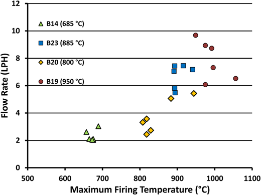 The influence of maximum firing temperature on the flow rate of filter pots.