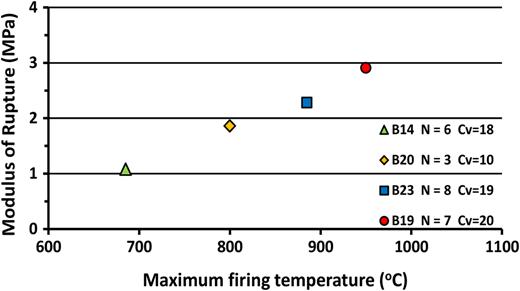 Average MoR versus maximum firing temperature.