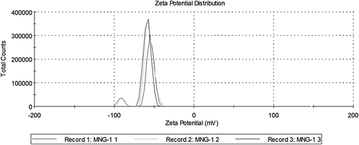 Zeta potential distribution.