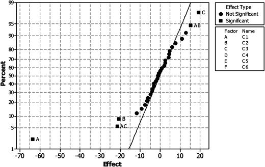Normal probability plot of the effects of MNG in single mixing mode. A: pH, B: Concentration of Fe, C: Concentration of MNG, D: Mixing speed, E: Mixing time, F: sedimentation time.