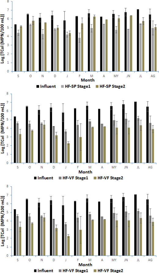 Removal of TCol in the three HCWs (n ∼ 2–3; mean ± SD): (a) HF-SP system, (b) HF-VF system, (c) VF-HF system during the second year. S, September; O, October; N, November; D, December; J, January; F, February; M, March; A, April; MY, May; JN, June; JL, July; AG, August.