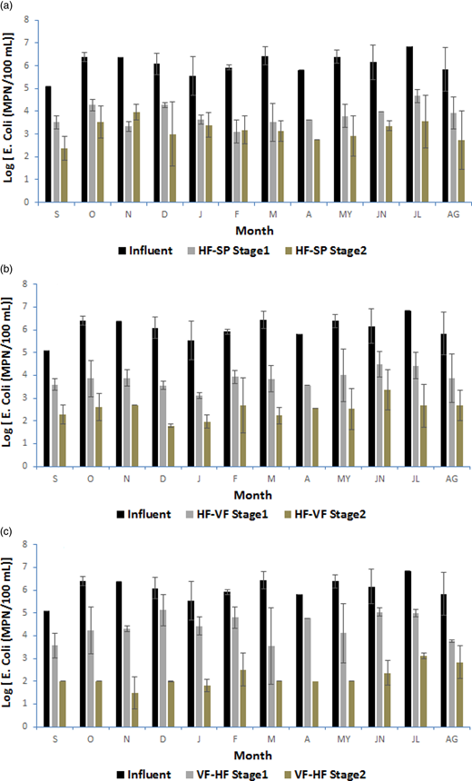 Removal of E. coli in the three HCWs (n ∼ 2–3; mean ± SD): (a) HF-SP system, (b) HF-VF system, (c) VF-HF system throughout the second year. S, September; O, October; N, November; D, December; J, January; F, February; M, March; A, April; MY, May; JN, June; JL, July; AG, August.