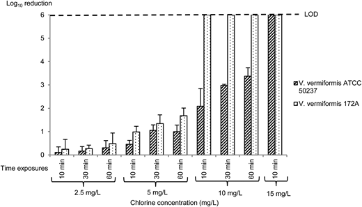 Amoebicidal effect of chlorine at different concentrations and exposure times on V. vermiformis cysts (LOD).