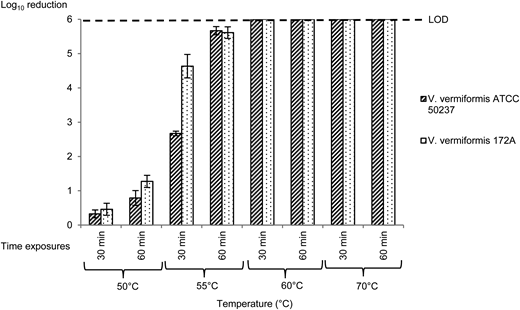 Amoebicidal effect of temperature at different temperatures and exposure times on V. vermiformis cysts (LOD).
